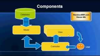 What is MVC? Model View Controller
