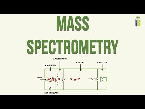 A-Level Chemistry Revision - Part 1 - Mass Spectrometry