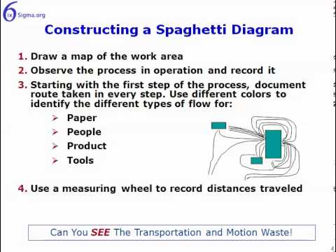 Spaghetti diagram youtube spaghetti diagram ccuart