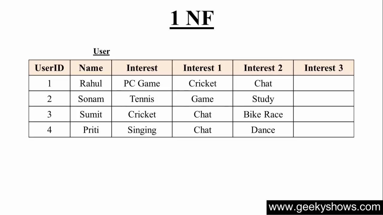 100. First Normal Form 1 NF in SQL (Hindi) - YouTube