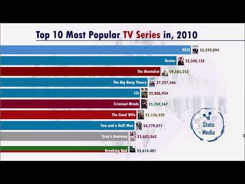 Most Popular TV Series (1986-2019)
