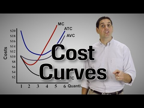 Cost Curves- Microeconomics 3.3 (Part 2)