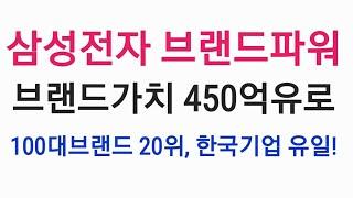 삼성브랜드 가치 450억 유로! 100대 브랜드 20위…