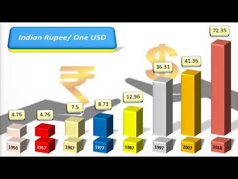 Pakistan Rupee VS Indian Rupee