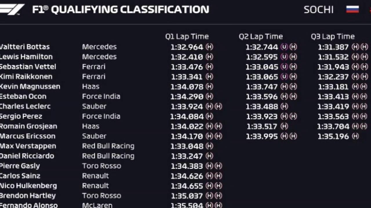 F1 Sochi Russia 2018 Qualifying Results ...