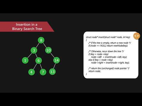 Binary Search Tree | Set 1 (Search and Insertion) | GeeksforGeeks