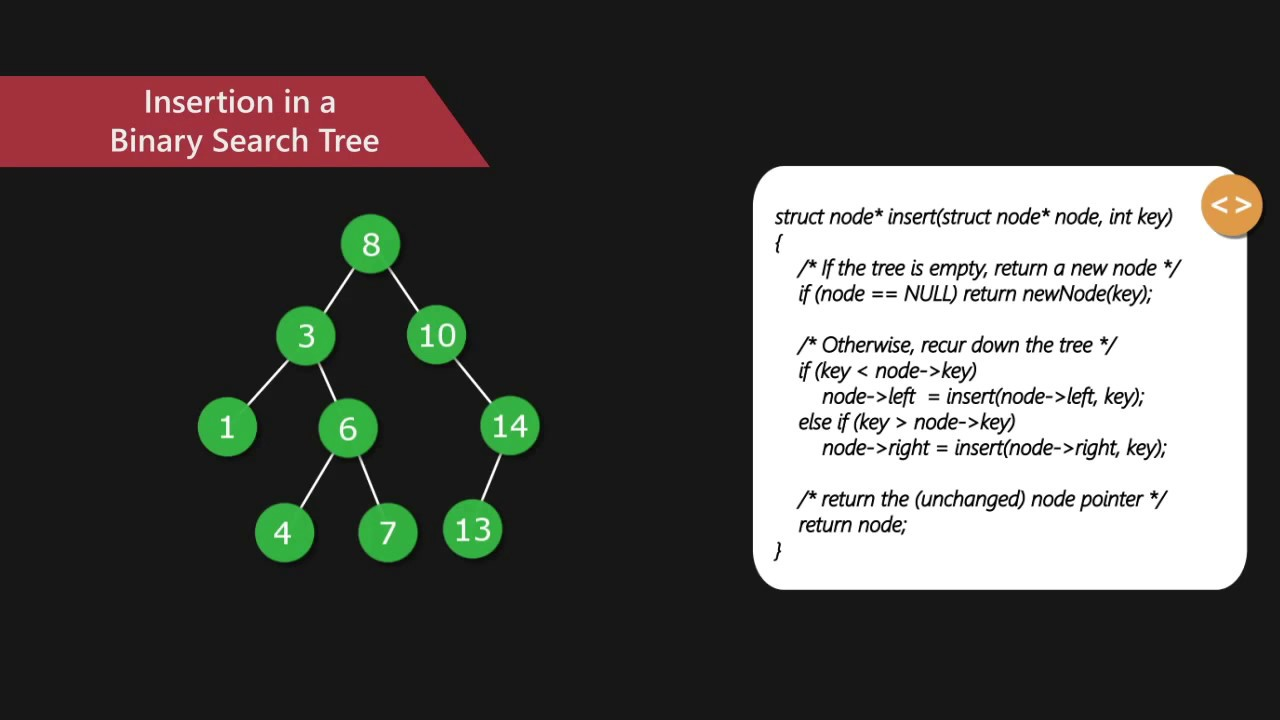 Binary Search Tree | Set 1 (Search and Insertion