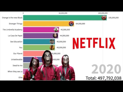 Most Watched Series On Netflix (2013-2020)
