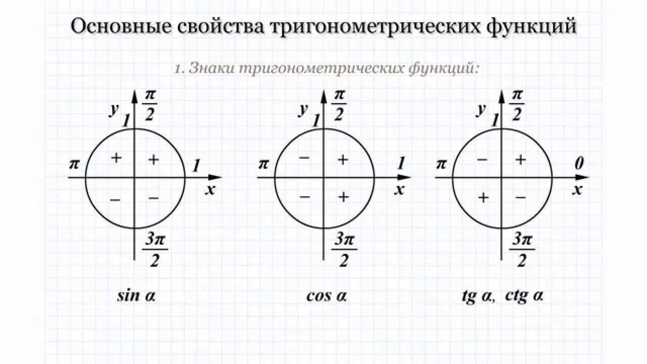 картинки тригонометрические знаки мне ясно, почему