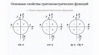 14 Определения и основные свойства функций sin (x), cos (x), tg (x), ctg (x)