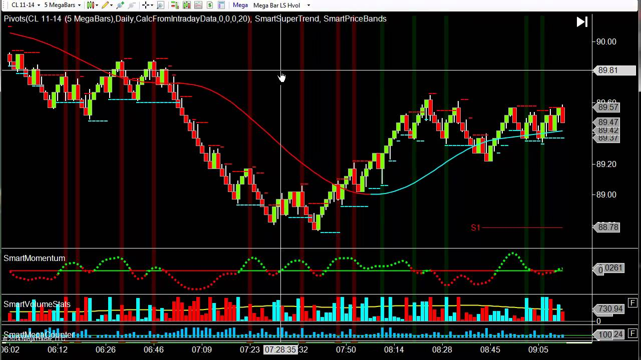 Trading Charts: Live Forex Charts - DailyFX