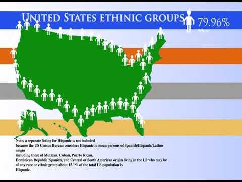 Ethnic Groups America