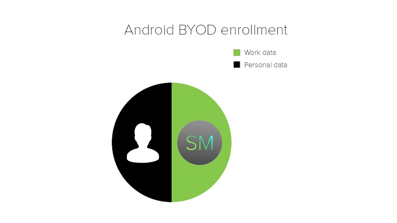 Android BYOD Enrollment - Android Enterprise / Android for Work