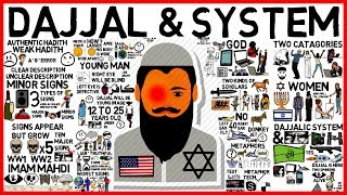 DAJJAL & HIS SYSTEM - Shaykh Hasan Ali Animated