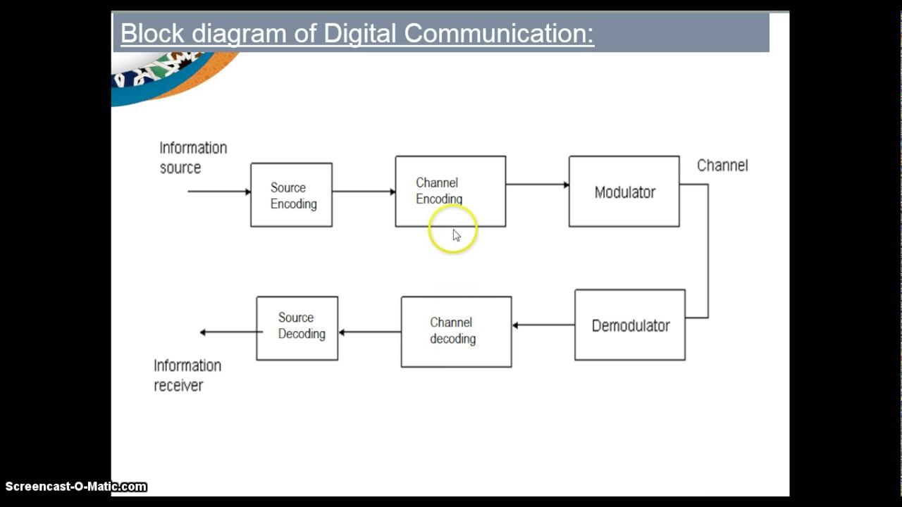 Digital munication block diagram  YouTube