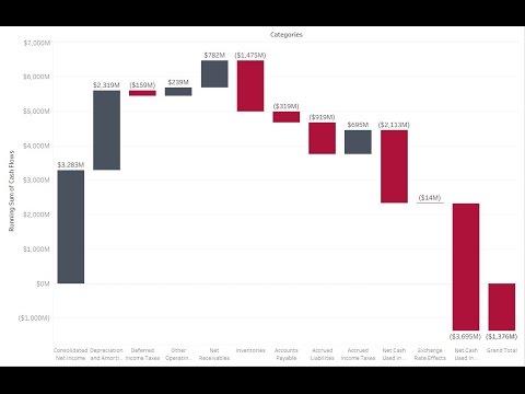 Build A Waterfall Chart in Tableau - YouTube - waterfall chart