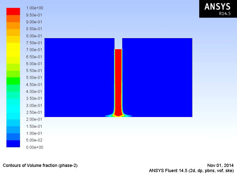 Modeling impinging jet using Volume of Fluid and Level set method