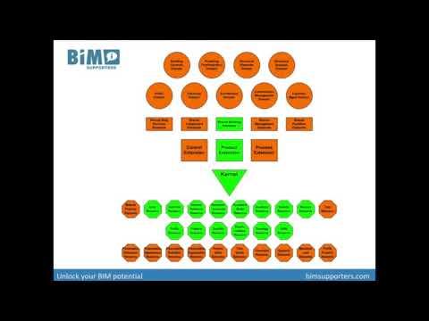 IFC Schema basics