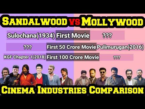Download Mollywood VS Sandalwood | Cinema industries Comparison | Sandalwood vs Mollywood | Mobile Craft