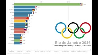 Top Summer Olympic Medalist Countries (1896–2016)