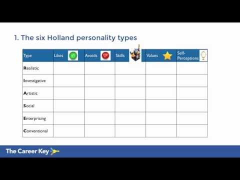 The Six Holland Personality Types