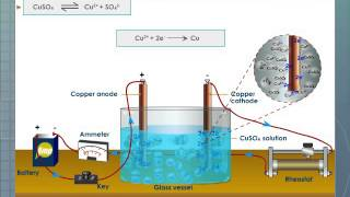 Electrolysis Of Water - Defintion, Experiment, Observation, Working Principle, Reactions