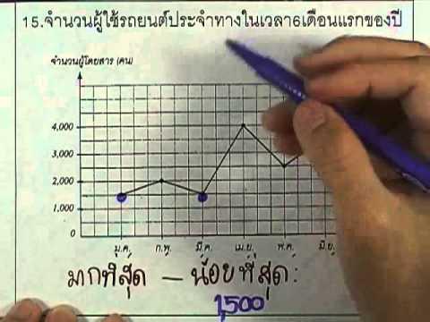 ข้อสอบO-NET ป.6 ปี2552 : คณิต ข้อ15
