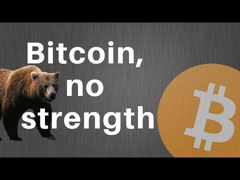 Bitcoin Price Action ETH | LTC | BCH | XRP