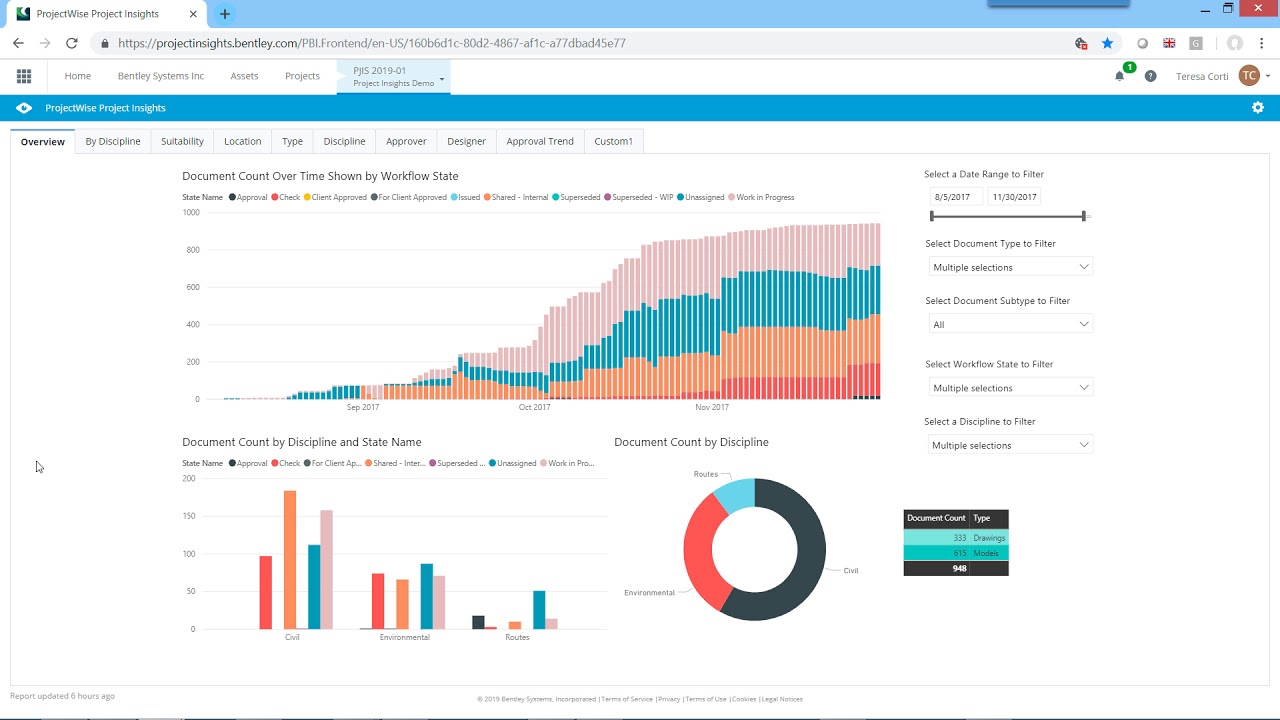 ProjectWise Project Insights - Content Management Wiki