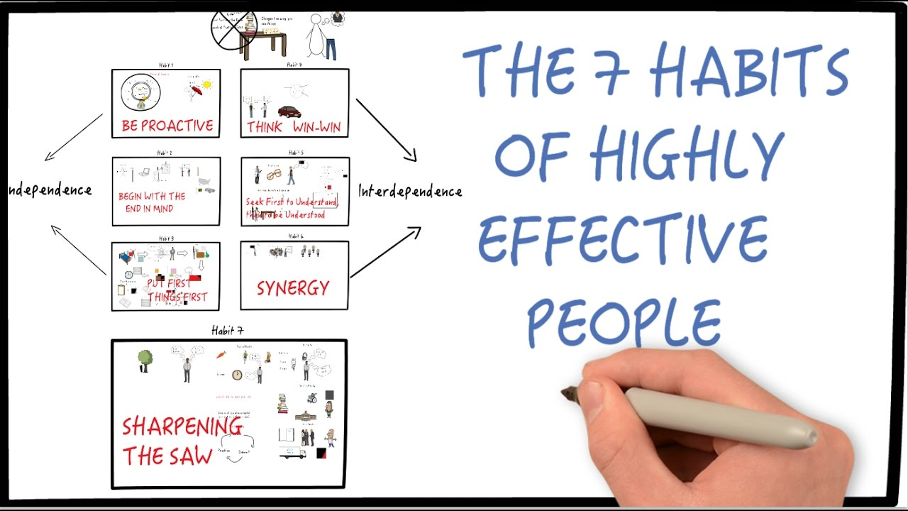 7 Habits Of Highly Effective People By Stephen Covey Part 1