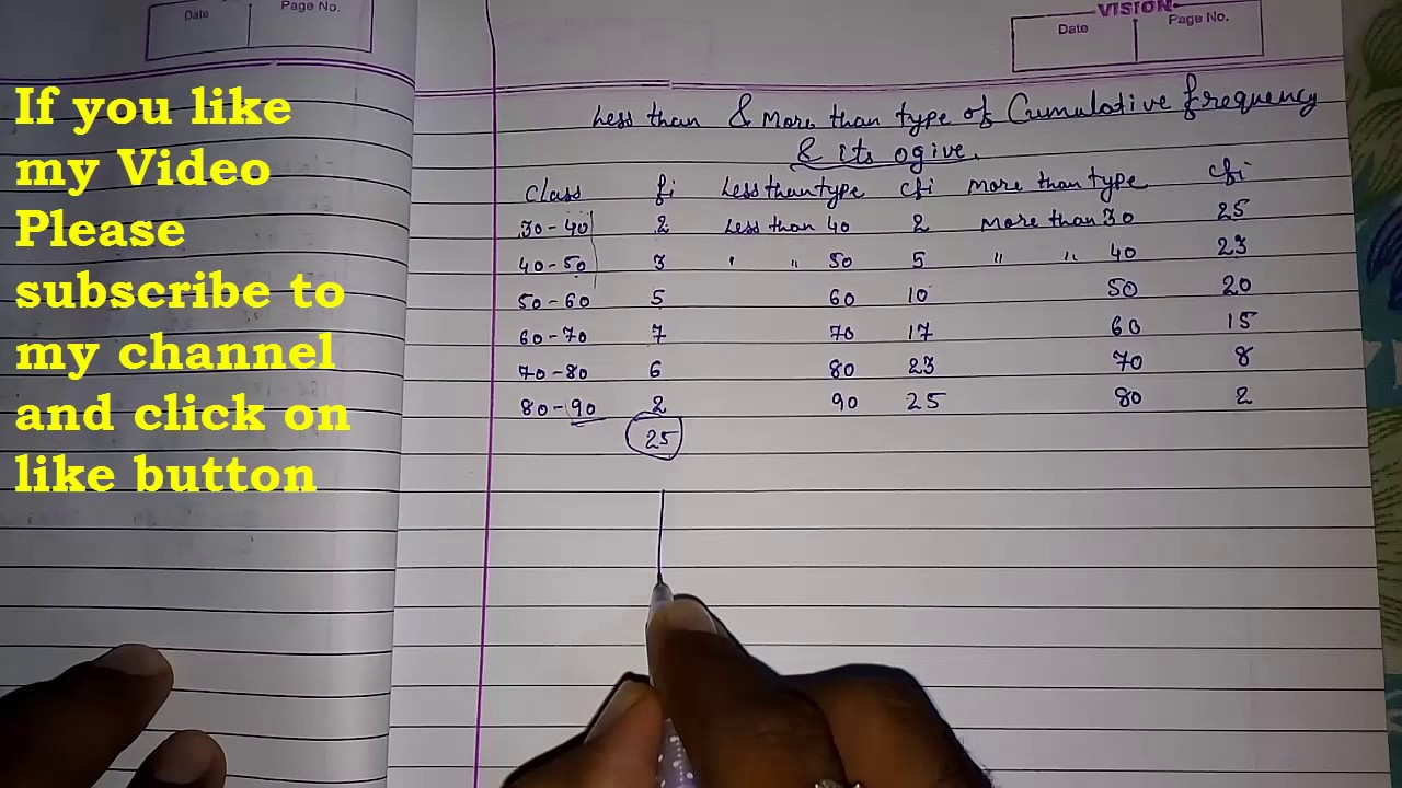 Less than more than ogive for cumulative frequency distribution ll CBSE  class 10 maths statistics