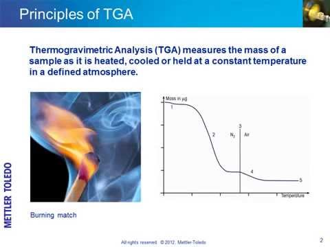 Thermogravimetry Analysis (TGA) – online training course