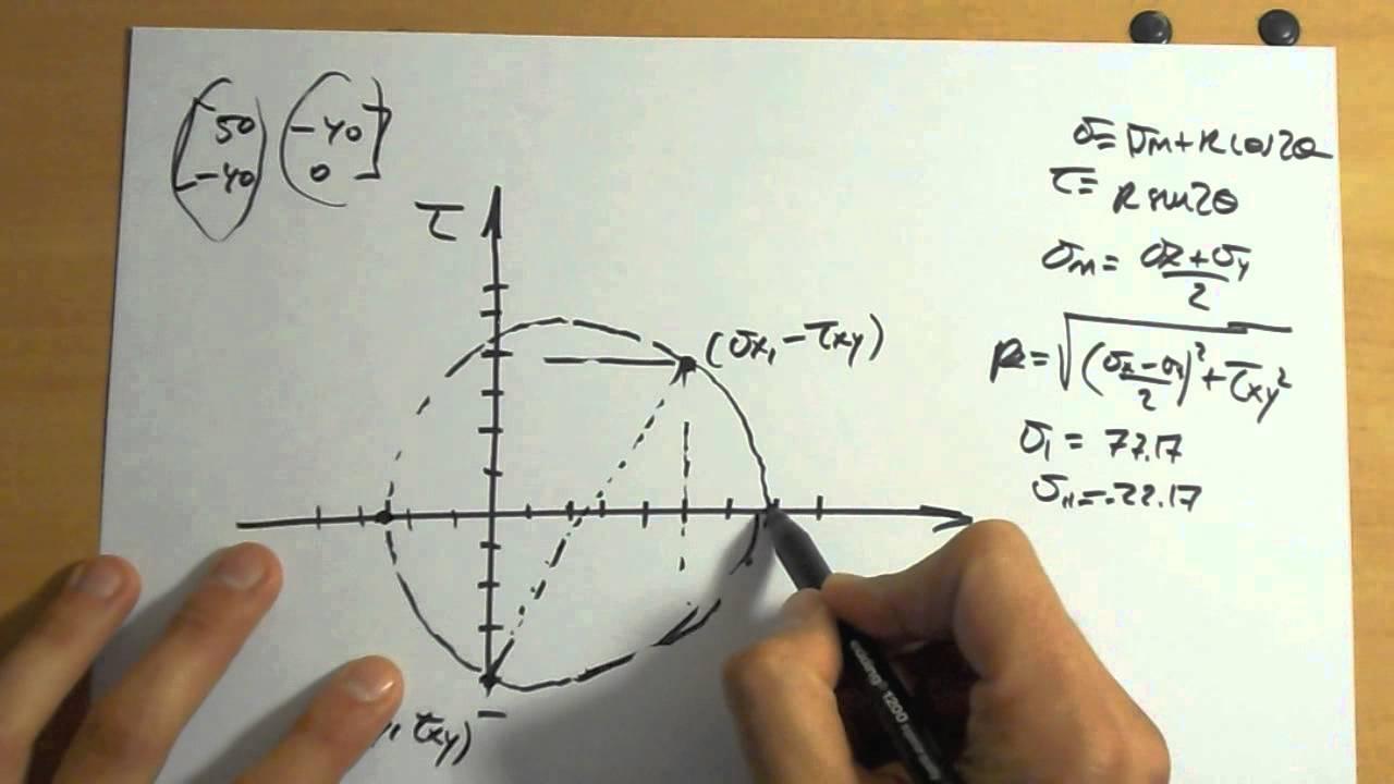 Cómo calcular un círculo de Mohr. Gráfico - YouTube