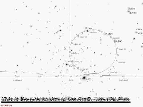 Precession of the North Celestial Pole