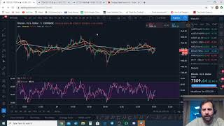 A tale of Divergences Bitcoin Litecoin Ethereum Technical Analysis