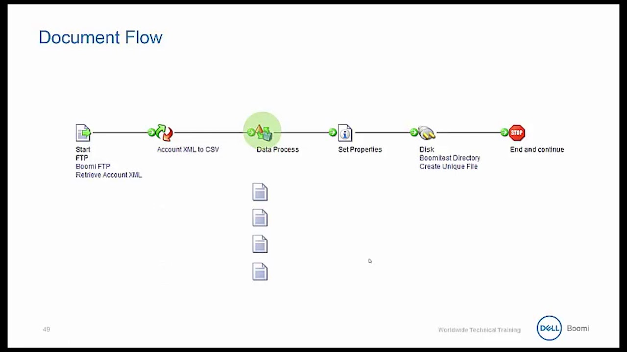 Dell Boomi Essentials Document Flow YouTube - How to document a process