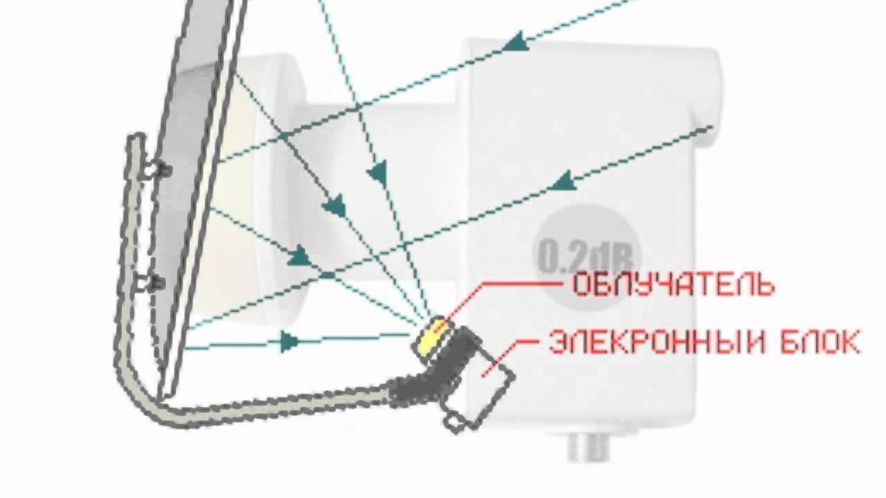 Как работает спутниковая антенна