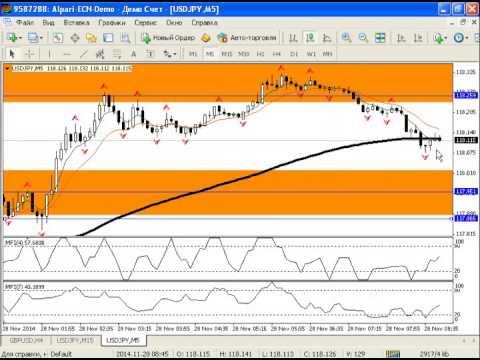 Внутридневной анализ рынка золота, серебра, а также курса USDRUB от 28.11.2014