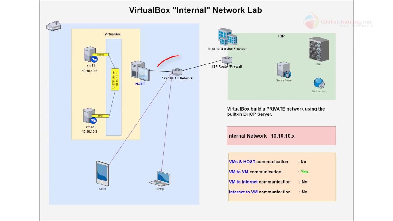 How to setup Internal Network Lab using VirtualBox?