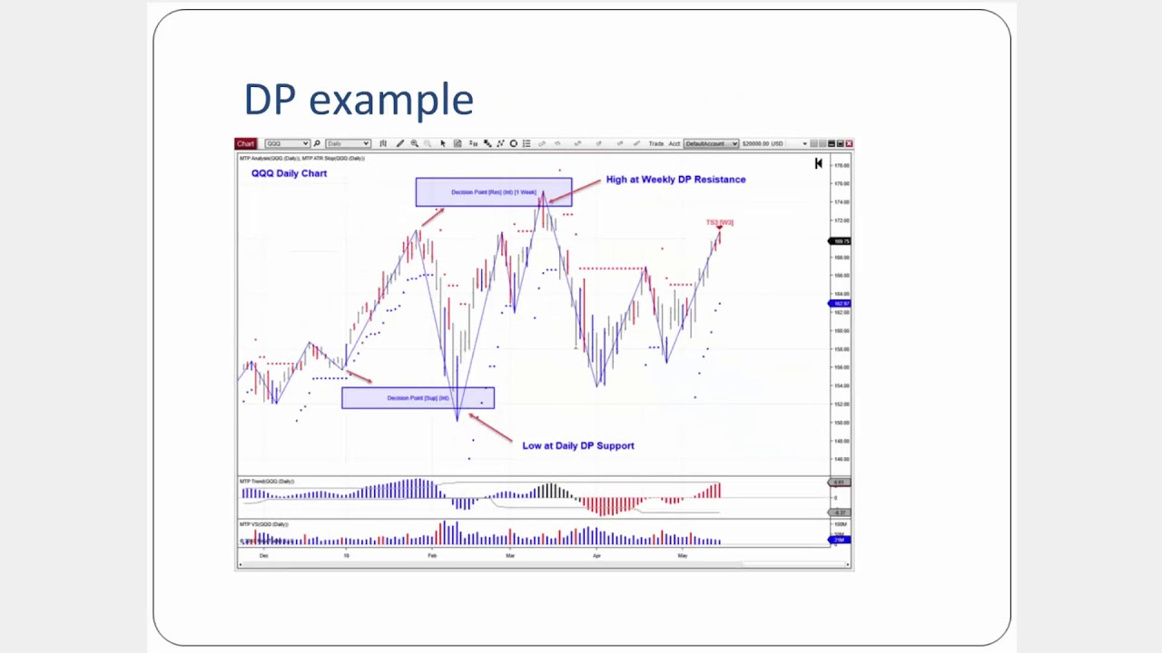 Uncover New Trading Opportunities with MTPredictor