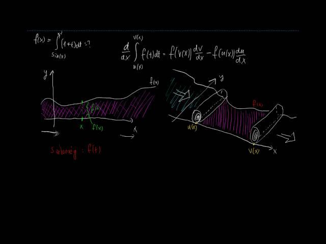 A Leibniz-szabály 1