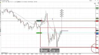 Price Action Trading Multiple S/R Zones On Crude Oil Futures; SchoolOfTrade.com