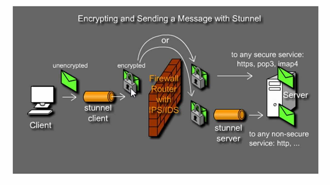 Encrypt Data Transfers With Stunnel And Openssl Part 1 Youtube