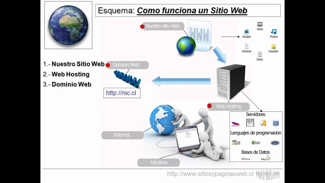 Página Web De Exploracionazul: Como Funciona Un Sitio Web