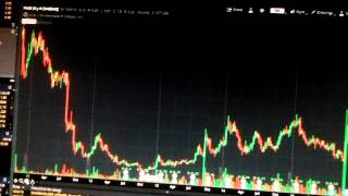 Thinkorswim placeing fast orders and paper trading