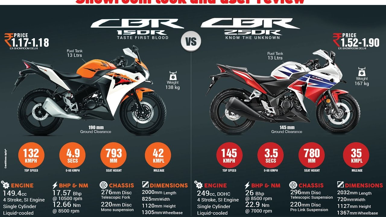 Best Comparison Between Cbr 250r And 150r Showroom Look Paddock Stand New Cbr150r Specification User Review