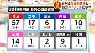 低い投票率の戦い済んで・・・各党当選者数はこうなった(19/07/22)