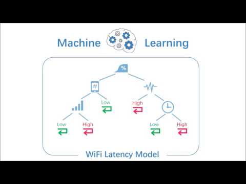 MobiSys 2016 - Characterizing and Improving WiFi Latency in Large-Scale Operational Networks  (1min)