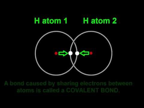 8.1 How two hydrogen atoms join to become a hydrogen molecule, H2.