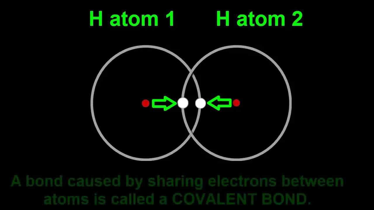 Chemical Bonding Introduction Hydrogen Molecule Covalent Bond